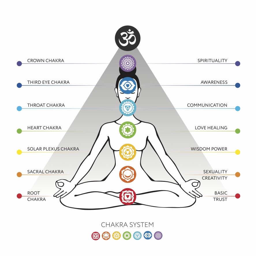 7 chakras diagram